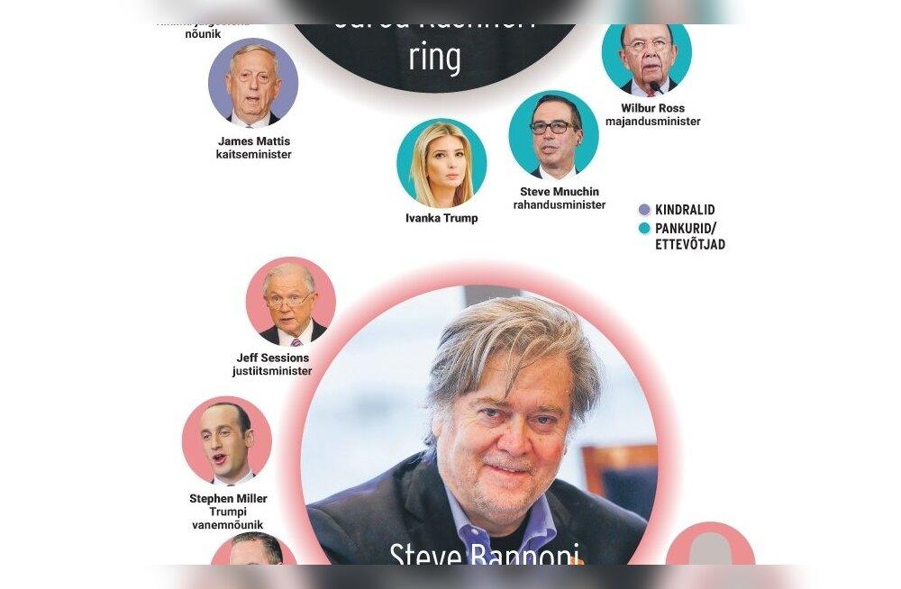 Kushner <em>vs.</em> Bannon. Valges Majas käib radikaalide ja pragmaatikute kodusõda