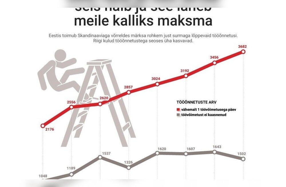 GRAAFIK | Eestis on surmaga lõppevaid tööõnnetusi rohkem kui Skandinaavias