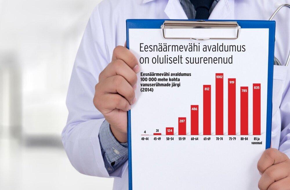 Raport: eesnäärmevähi sõeluuring ei tooks kaasa loodetud mõju