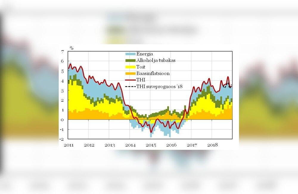 Rahandusministeerium: hinnatõus oli mullu laiapõhjaline