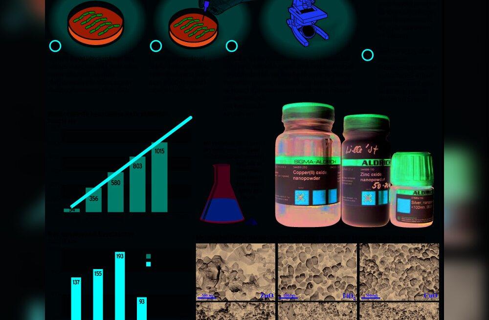 Metallilised nanoosakesed ei ole elusolenditele ohutud