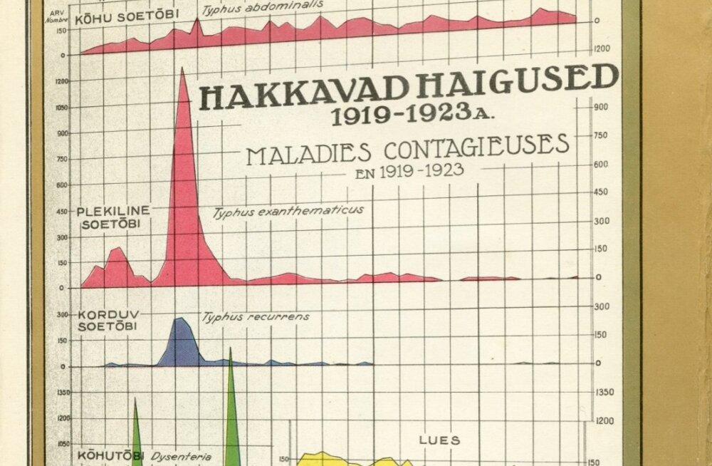 VANAD HAIGUSED: Vaata, milliseid nakkusi saadi vabariigi algusajal ja kuidas on nende levikuga nüüd?