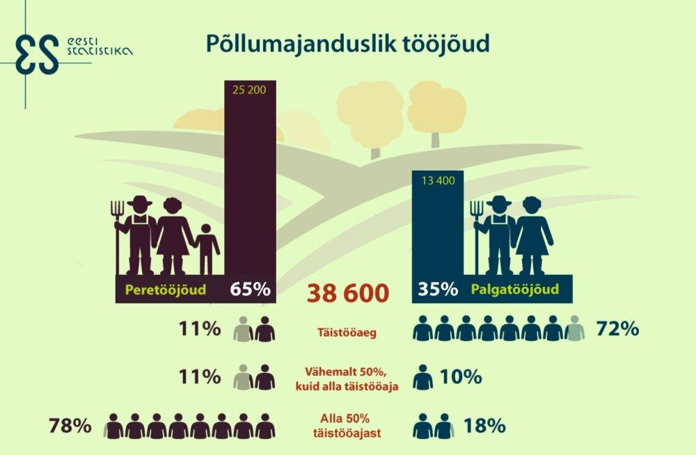Kaks kolmandikku inimestest töötavad põllumajanduses osalise ajaga