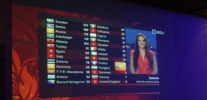 Vaata, millised riigid Eestile kõige rohkem punkte andsid!