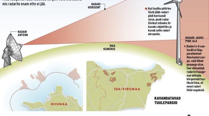 Ida-Viru suure tuuletööstuse idee peab riigikaitse ees taanduma