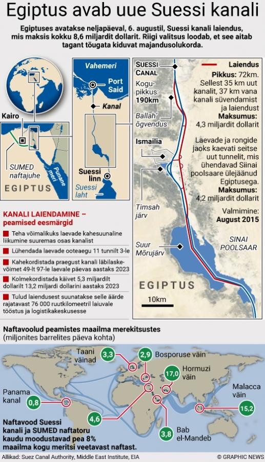 В Египте открыли новое русло Суэцкого канала