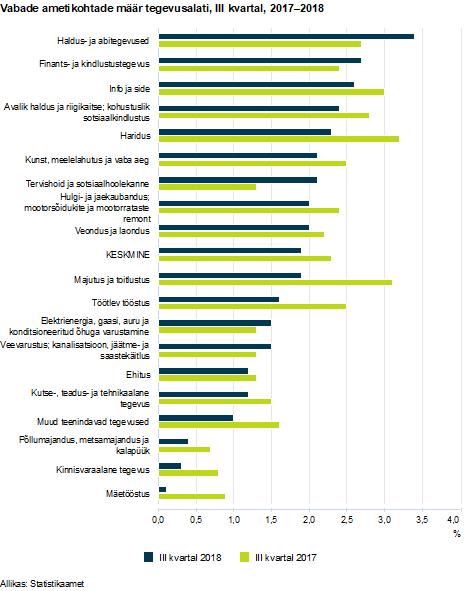 Vabade töökohtade määr tegevusalati